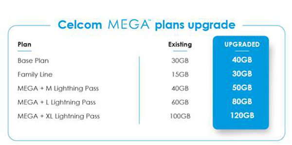 Celcom MEGA Postpaid Plans Now Upgraded With More Data 29