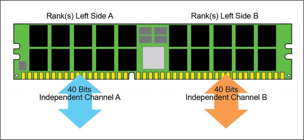DDR5 memory channels