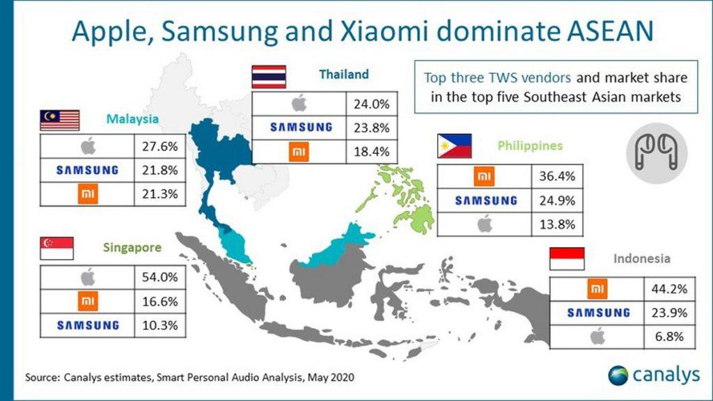 Xiaomi Ranks Top Three For TWS Vendors In Southeast Asia 27