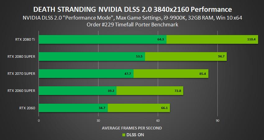 Death Stranding DLSS 2.0 performance 4K