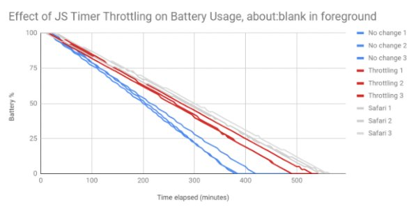Google Chrome Adding New Feature That Will Extend Battery Life Up to 2 Hours 28