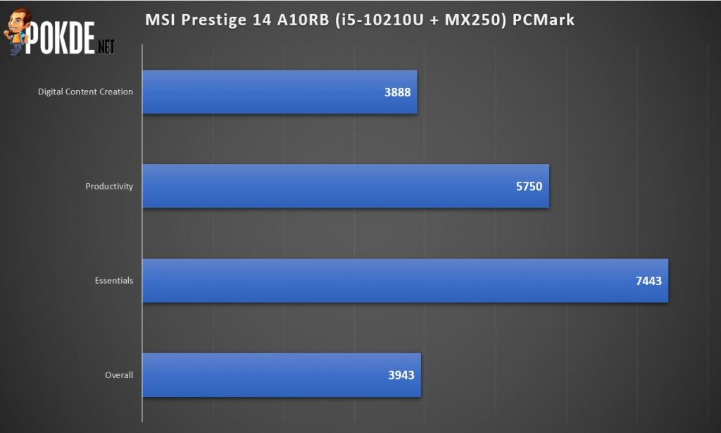 MSI Prestige 14 A10RB Review - Ultraportable Workhorse 27