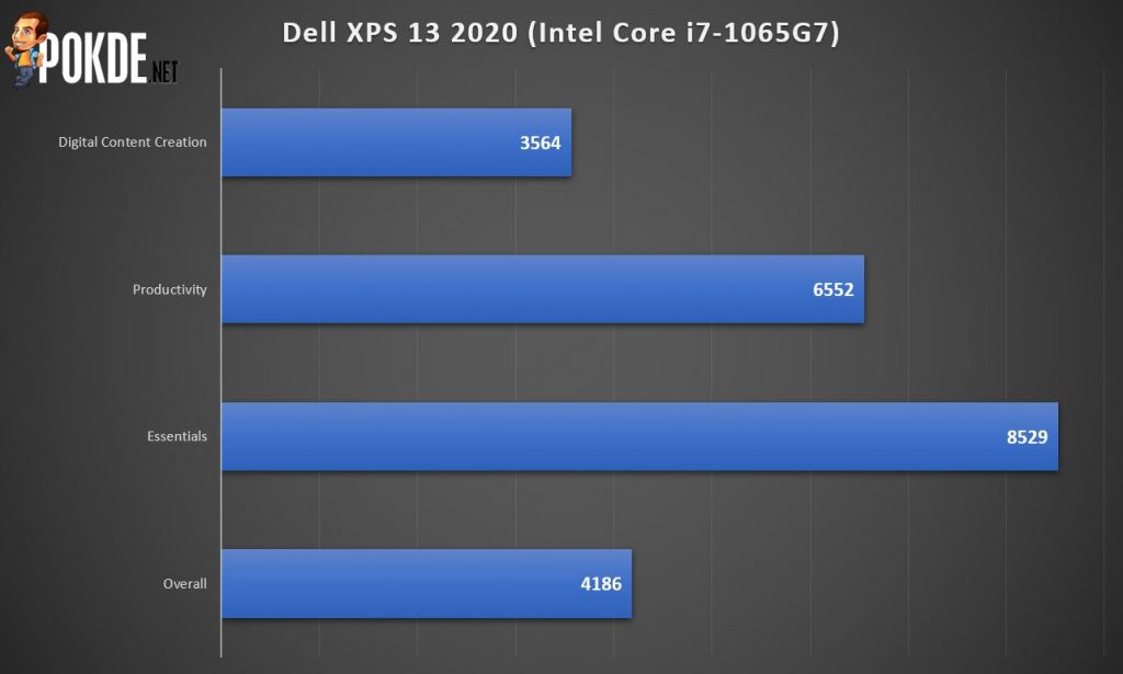 Dell XPS 13 2020 Review - Close to Perfection 32