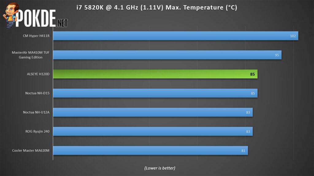 ALSEYE H120D Review temperature