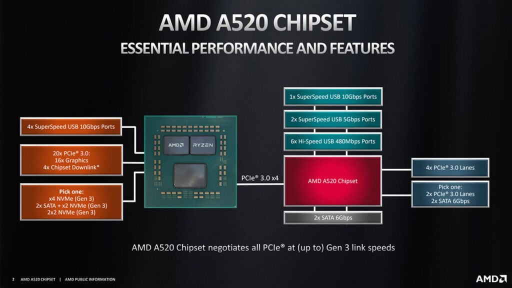 amd a520 specifications revealed pcie 4.0 cover