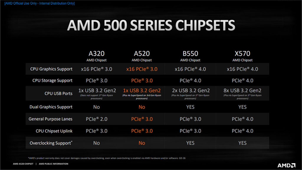 AMD A520 chipset specifications