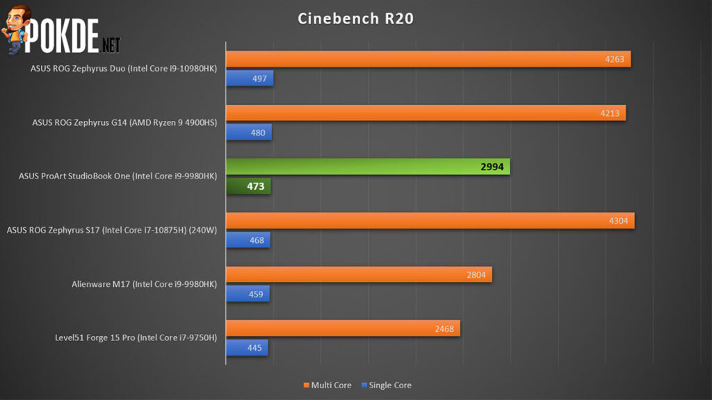 ASUS ProArt StudioBook One Review Cinebench R20
