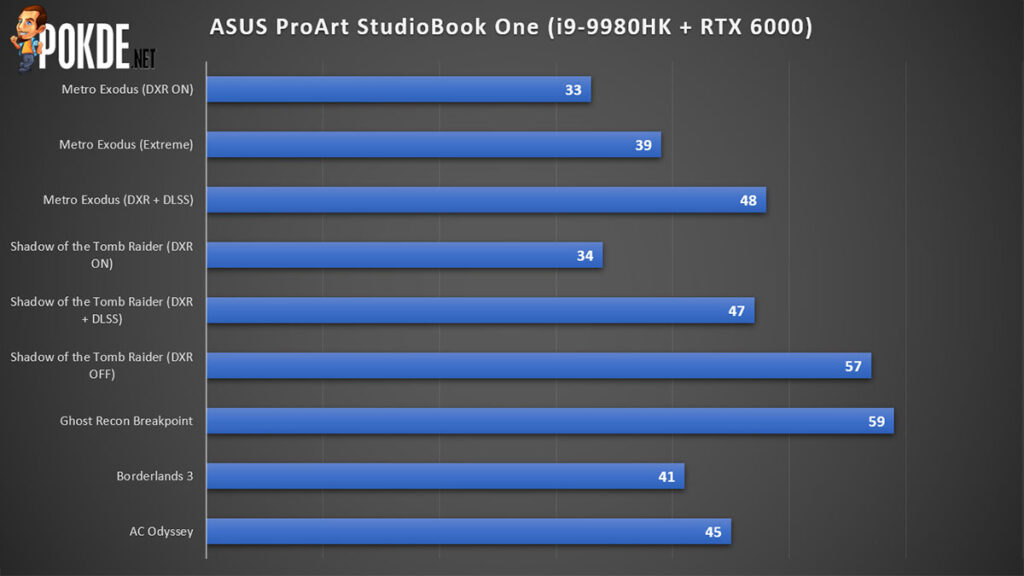 ASUS ProArt StudioBook One Review Game Performance