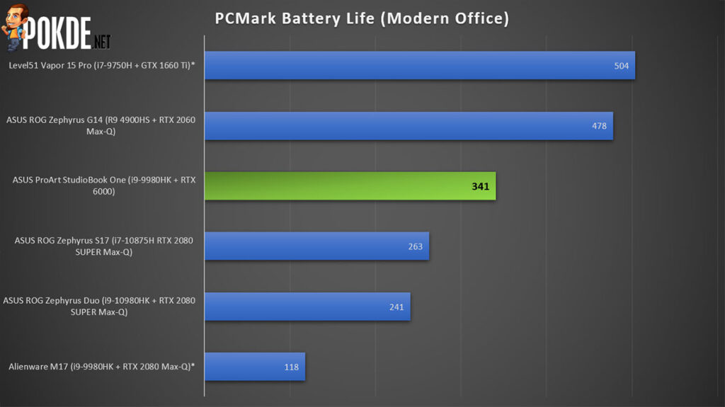 ASUS ProArt StudioBook One Review PCMark battery life