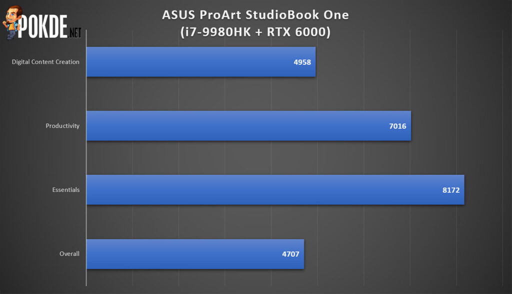 ASUS ProArt StudioBook One Review PCMark performance