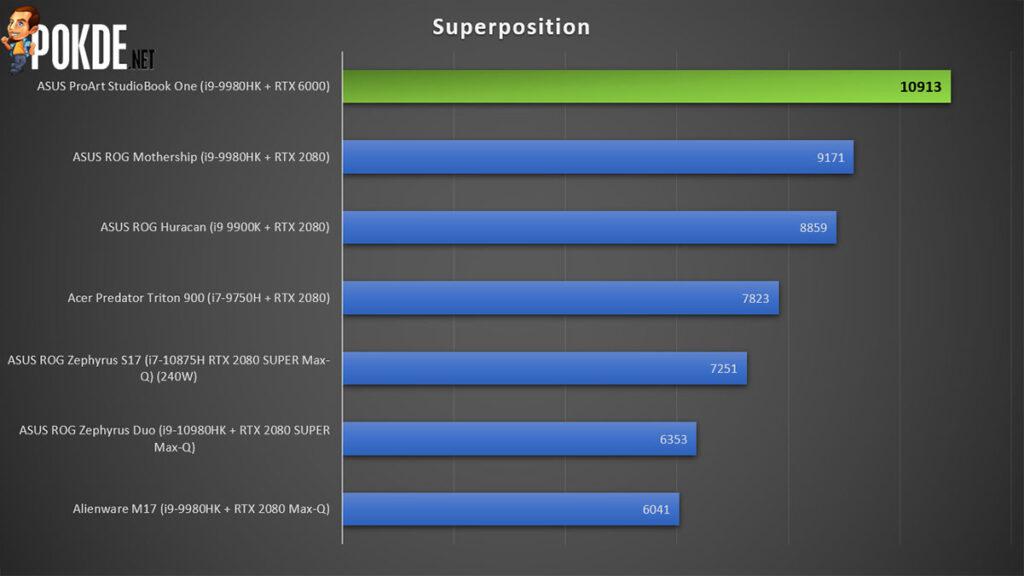 ASUS ProArt StudioBook One Review Superposition