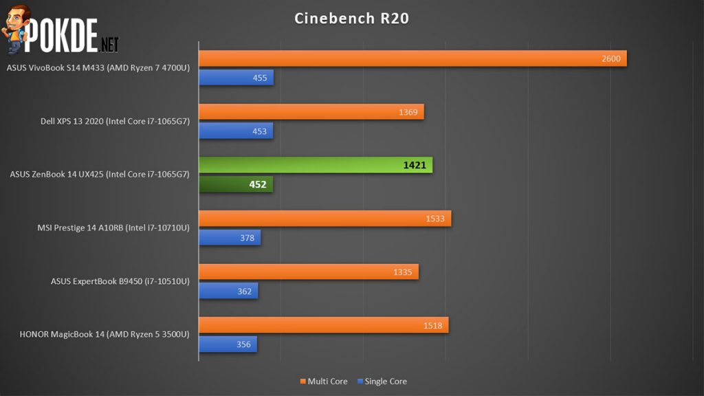 ASUS ZenBook 14 UX425 review Cinebench R20