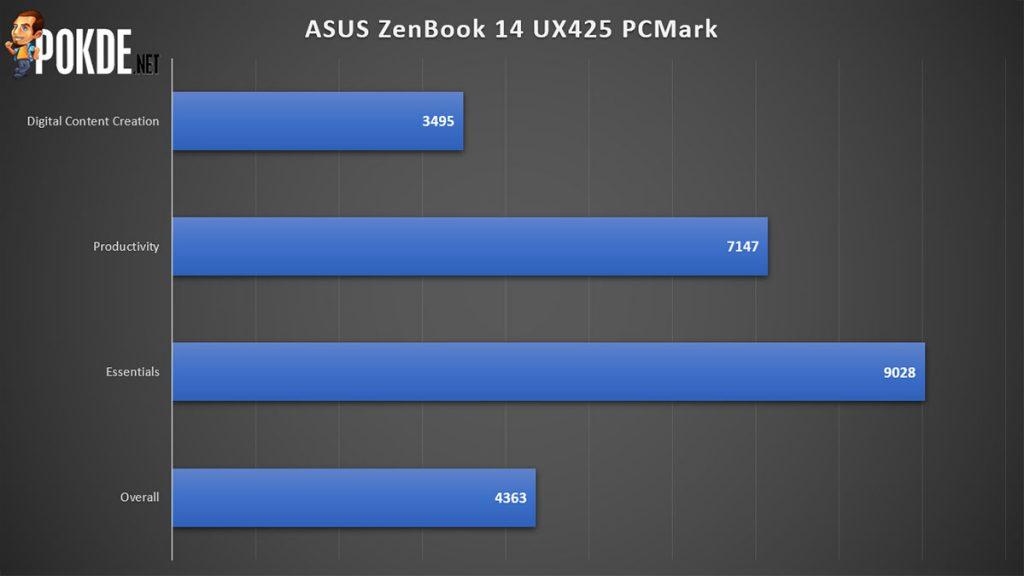 ASUS ZenBook 14 UX425 review PCMark performance