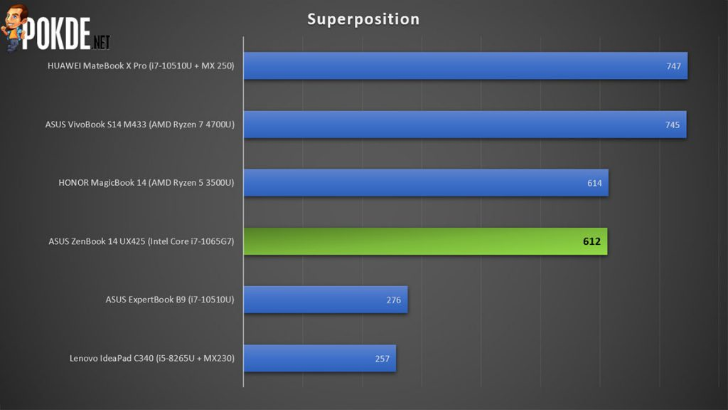 ASUS ZenBook 14 UX425 review Superposition performance