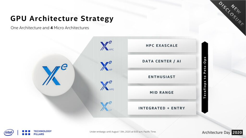 intel xe graphics microarchitectures