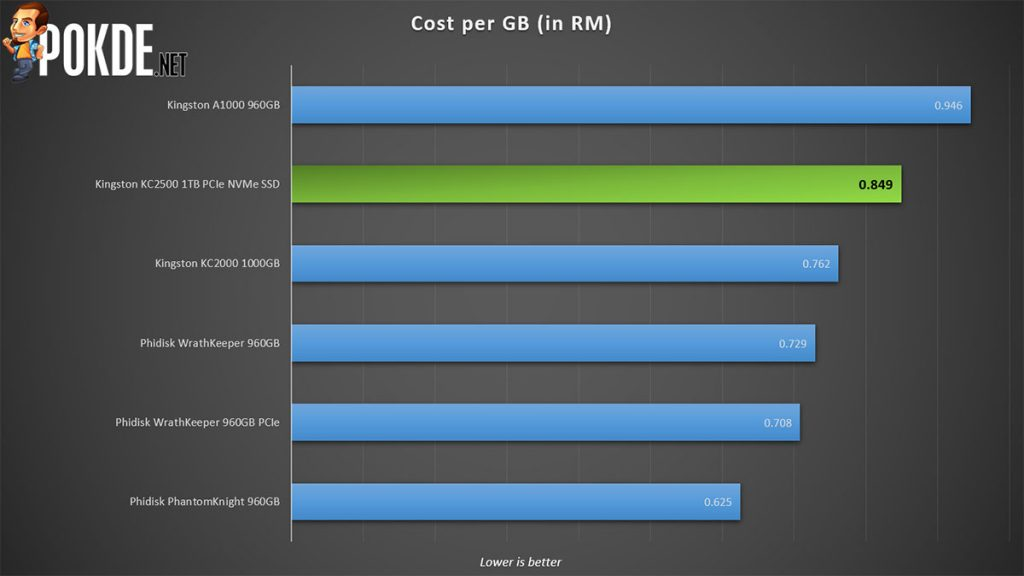 Kingston KC2500 PCIe NVMe Review Cost per GB