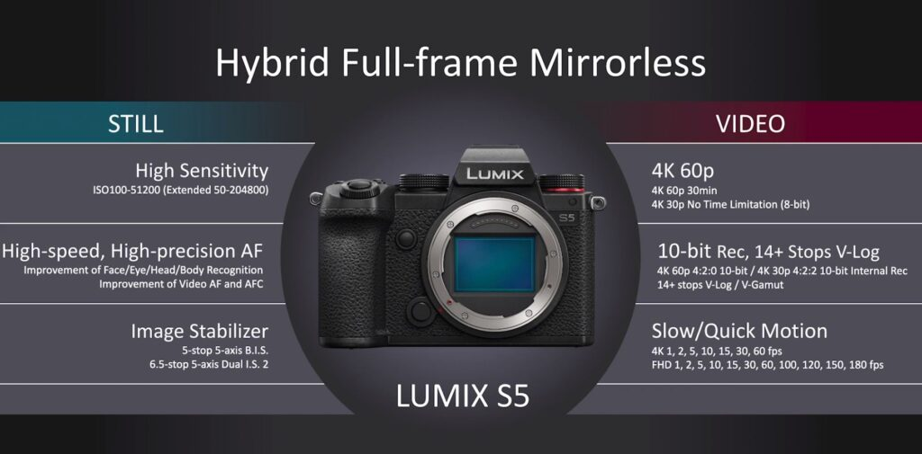 Panasonic Launches New LUMIX S5 Full Frame Mirrorless Camera for Every Kind of Shooter 27