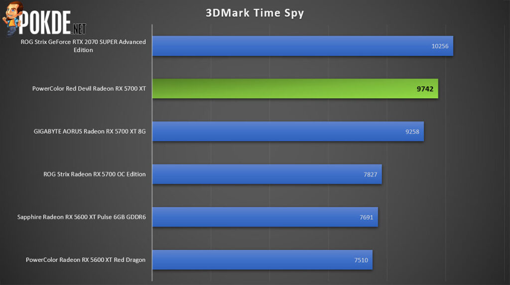 PowerColor Red Devil Radeon RX 5700 XT Review 3DMark Time Spy