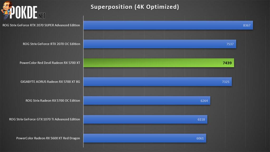 PowerColor Red Devil Radeon RX 5700 XT Review Superposition