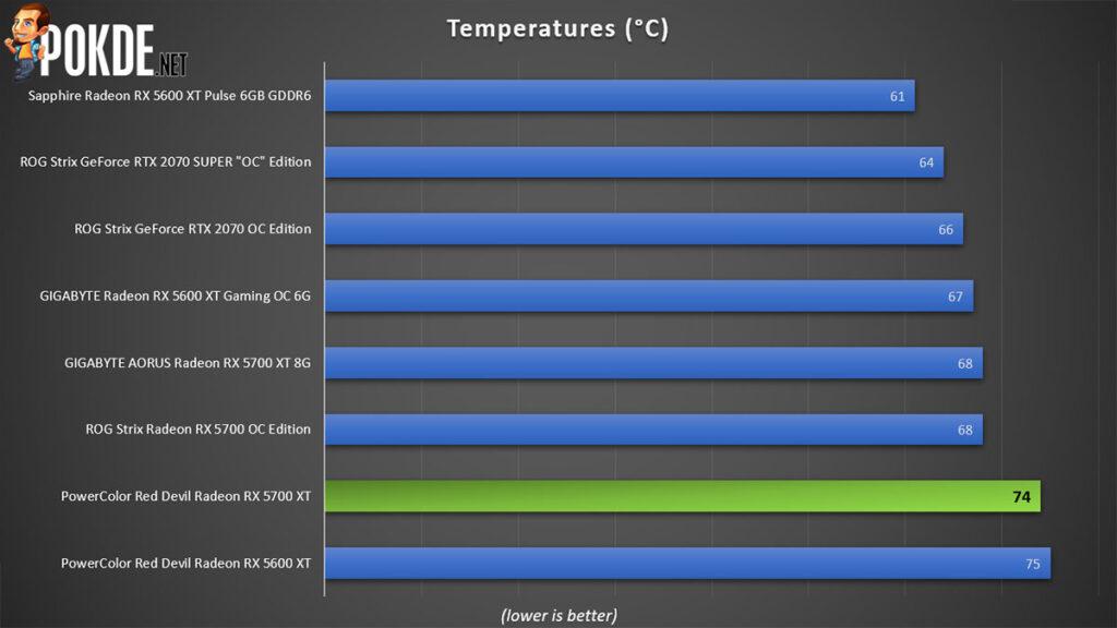 PowerColor Red Devil Radeon RX 5700 XT Review temperatures