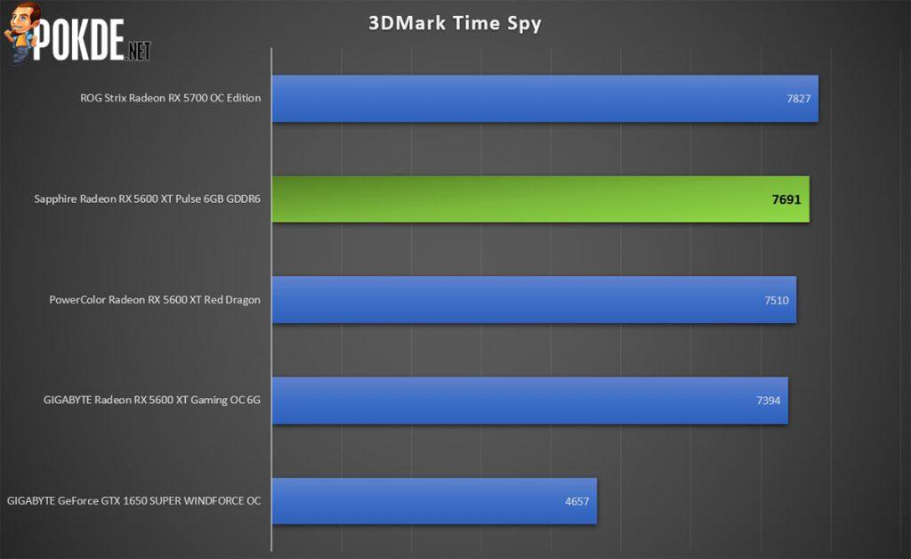 Sapphire Pulse Radeon RX 5600 XT OC Review 3DMark Time Spy