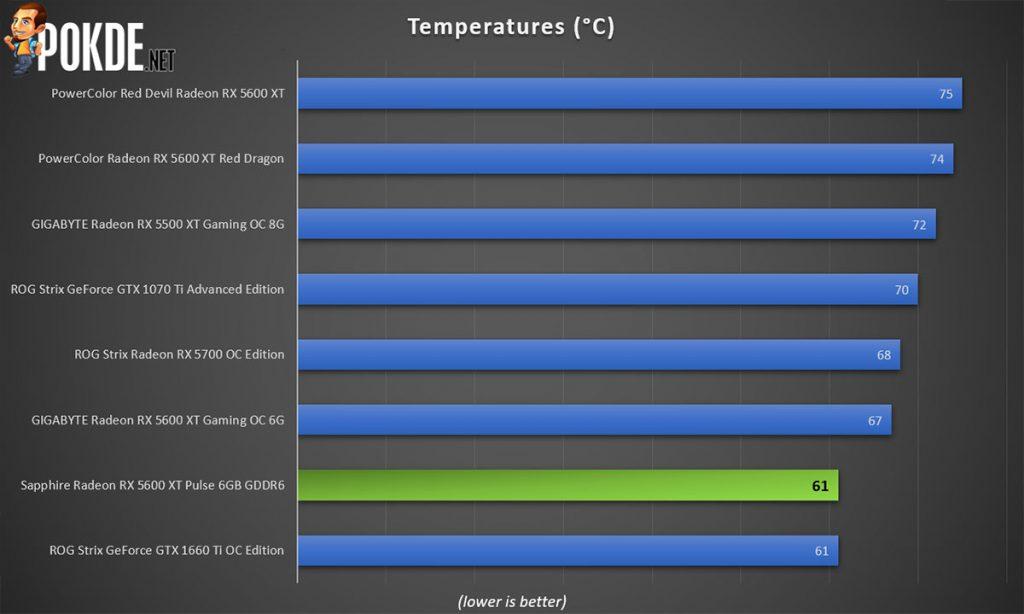 Sapphire Pulse Radeon RX 5600 XT OC Review Temperatures