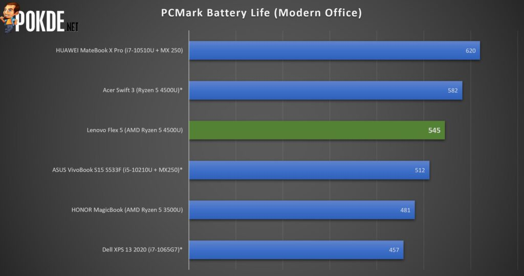 Lenovo IdeaPad Flex 5 AMD Review