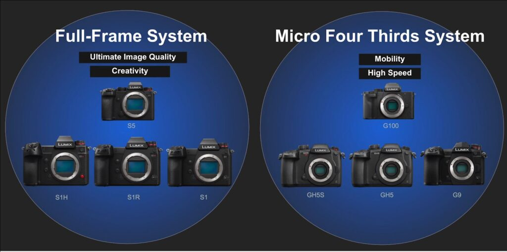 Panasonic Launches New LUMIX S5 Full Frame Mirrorless Camera for Every Kind of Shooter 30