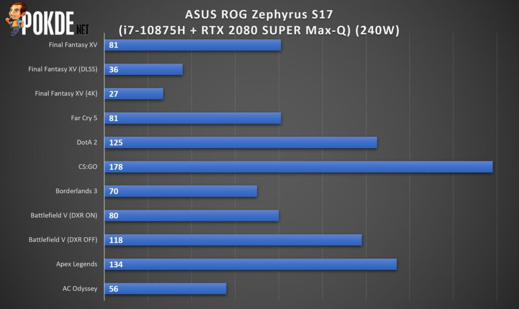 ASUS ROG Zephyrus S17 Review - The Best That Money Can Buy? 32