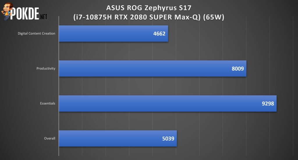 ASUS ROG Zephyrus S17 Review - The Best That Money Can Buy? 29