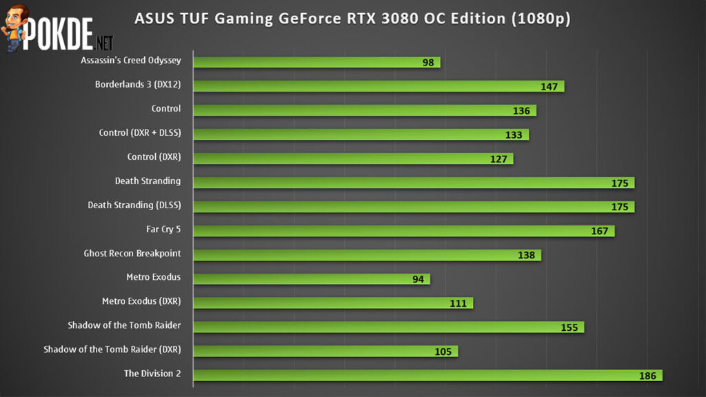 ASUS TUF Gaming GeForce RTX 3080 OC Edition Review — the redemption of the TUF Gaming brand? 24