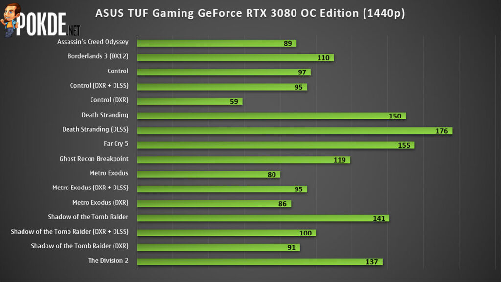 ASUS TUF Gaming GeForce RTX 3080 OC Edition Review — the redemption of the TUF Gaming brand? 23