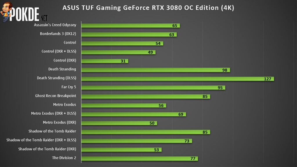 ASUS TUF Gaming GeForce RTX 3080 OC Edition Review — the redemption of the TUF Gaming brand? 22