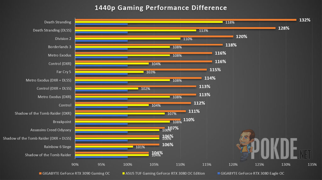GIGABYTE GeForce RTX 3090 Gaming OC Review 1440p Gaming performance difference