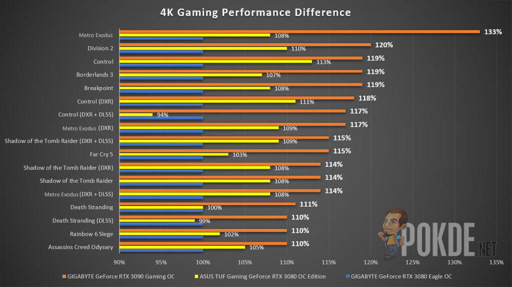 GIGABYTE GeForce RTX 3090 Gaming OC Review 4K Gaming performance difference