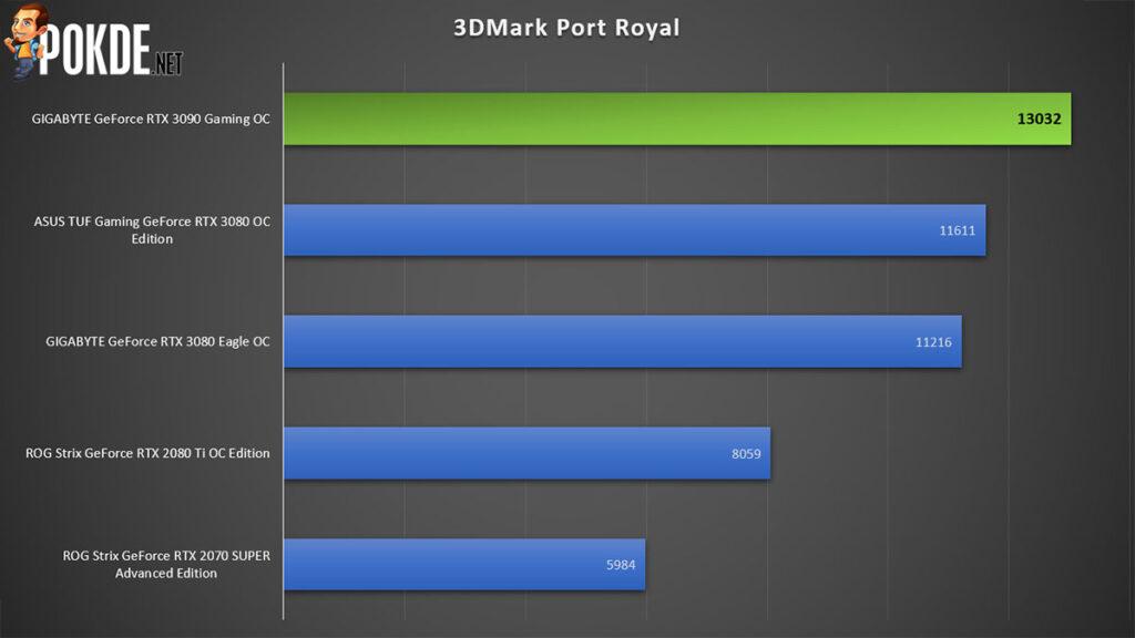 GIGABYTE GeForce RTX 3090 Gaming OC Review Port Royal