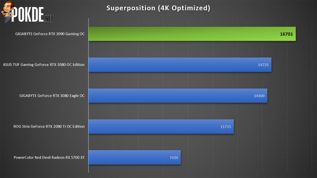 GIGABYTE GeForce RTX 3090 Gaming OC Review Superposition