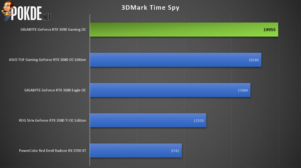 GIGABYTE GeForce RTX 3090 Gaming OC Review Time Spy