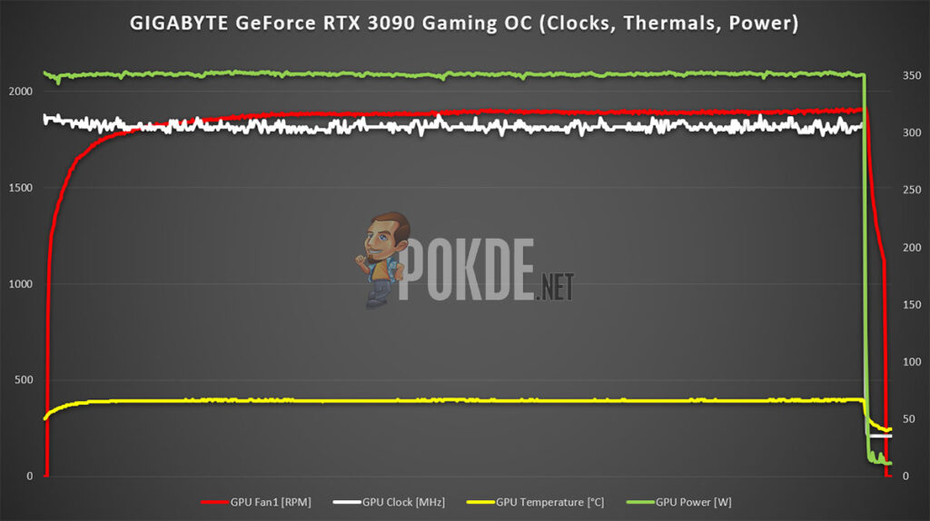 GIGABYTE GeForce RTX 3090 Gaming OC Review clocks thermals power