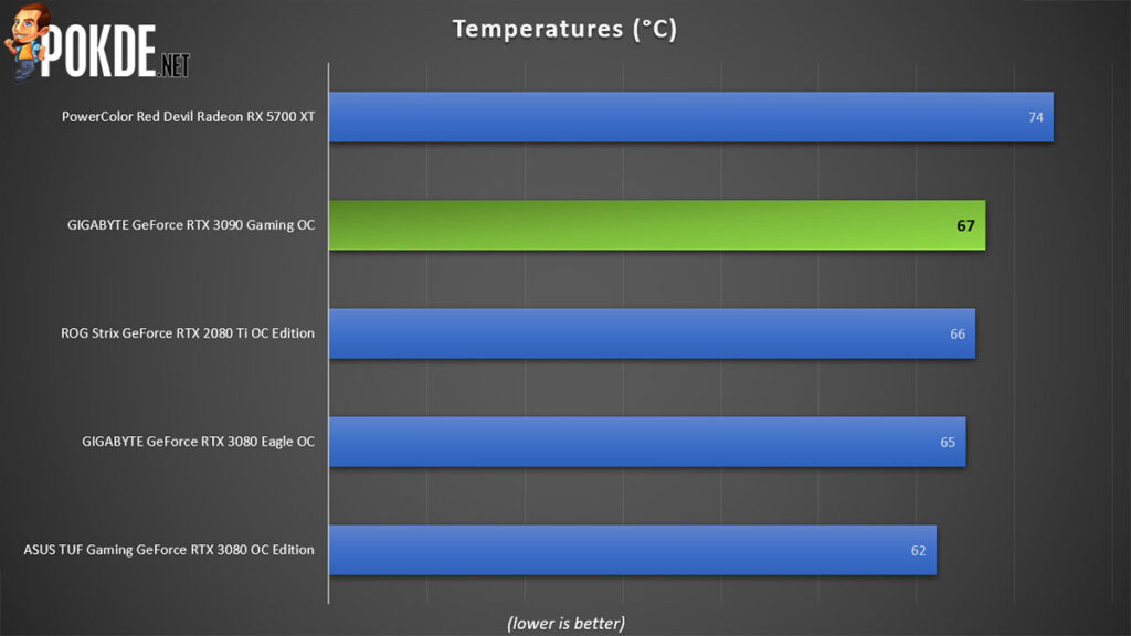 GIGABYTE GeForce RTX 3090 Gaming OC Review temperatures