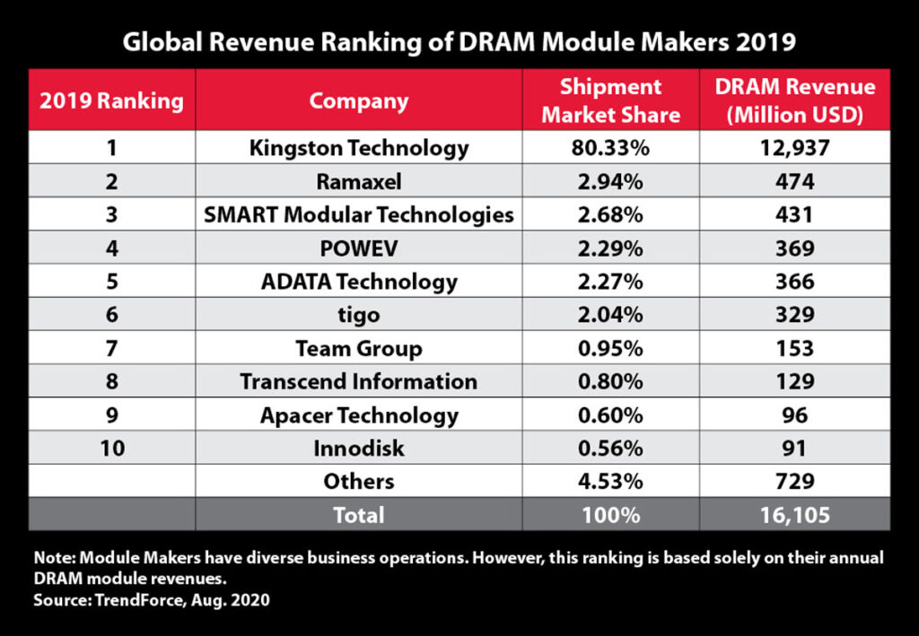 Kingston Ranks First For DRAM Module Supplier 23