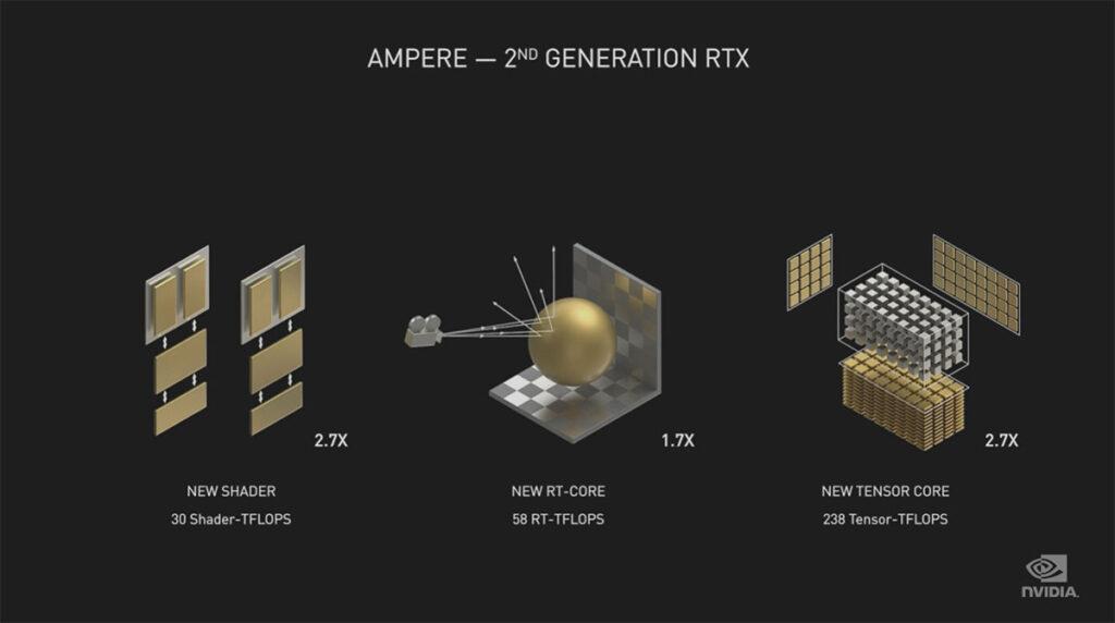 NVIDIA Ampere RTX gains