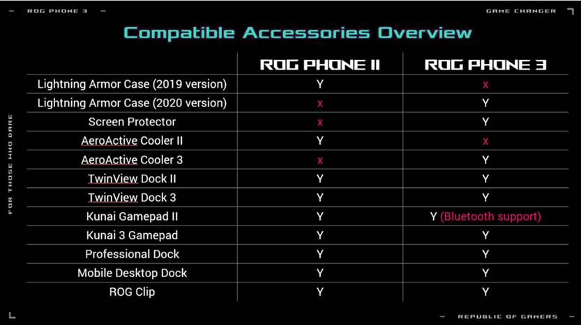 ROG Phone 3 accessories compatibility