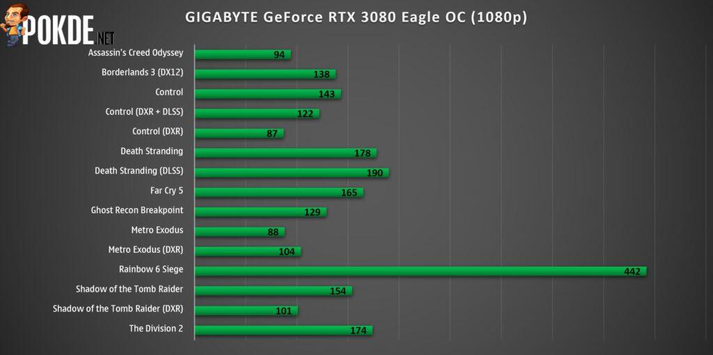 GIGABYTE GeForce RTX 3080 Eagle OC Review 34