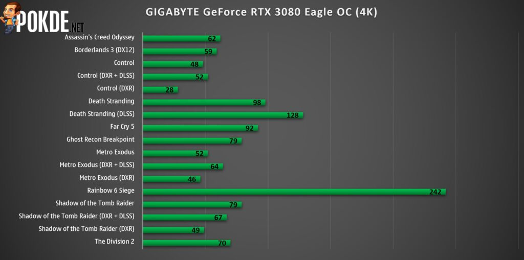 GIGABYTE GeForce RTX 3080 Eagle OC Review 27