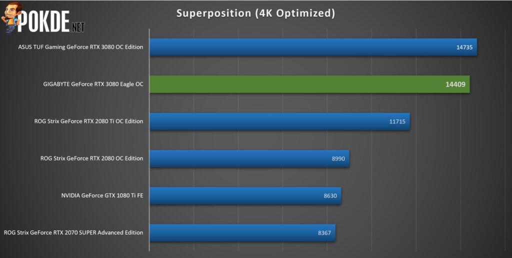 GIGABYTE GeForce RTX 3080 Eagle OC Review 29