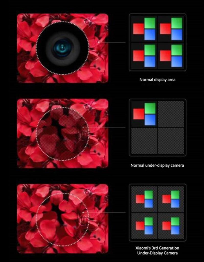 Xiaomi Begins 3rd Gen Under-Display Camera Production 24