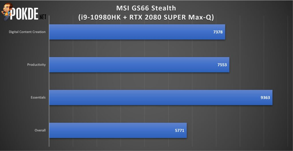 MSI GS66 Stealth Review - Power and Portability In Your Hands 29
