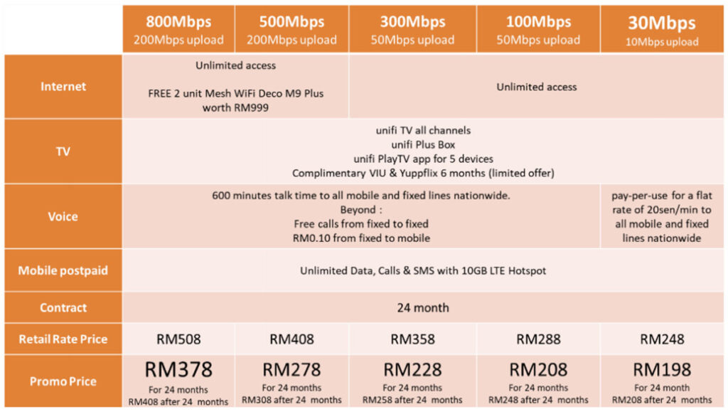 unifi 500mbps upload speed old document