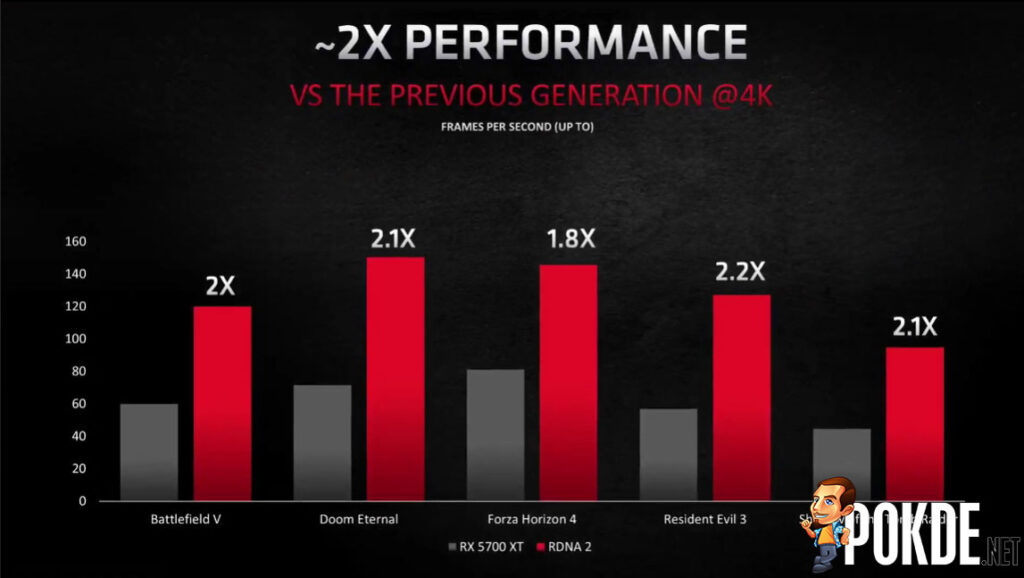 AMD RDNA 2 vs RX 5700 XT